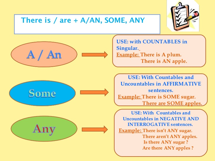 Grammar Countable/Uncountable some/any 1 - MY LEVEL 1 CLASSES